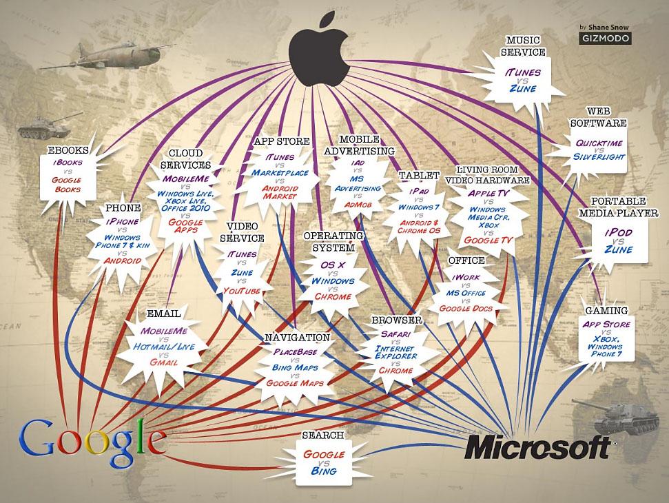 ... Apple, Google y Microsoft - Software Libre